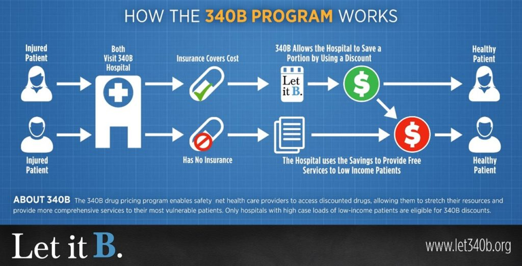 An infographic showing how 340b program works